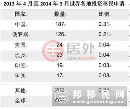 中国人申请移民加拿大人数2年升近3成 居全球第二